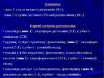 Елюенти: - зона 1: суміш метанол-діетиламін (9:1); зони 2-4: суміш метанол-25...