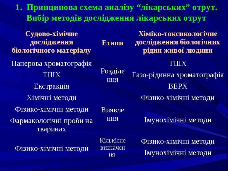 """1. Принципова схема аналізу """"лікарських"""" отрут. Вибір методів дослідження лік..."""