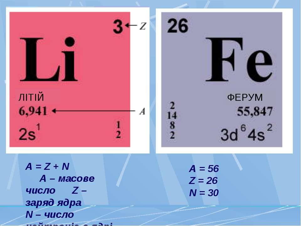 A = Z + N A – масове число Z – заряд ядра N – число нейтронів в ядрі A = 56 Z...