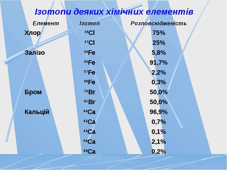 Ізотопи деяких хімічних елементів
