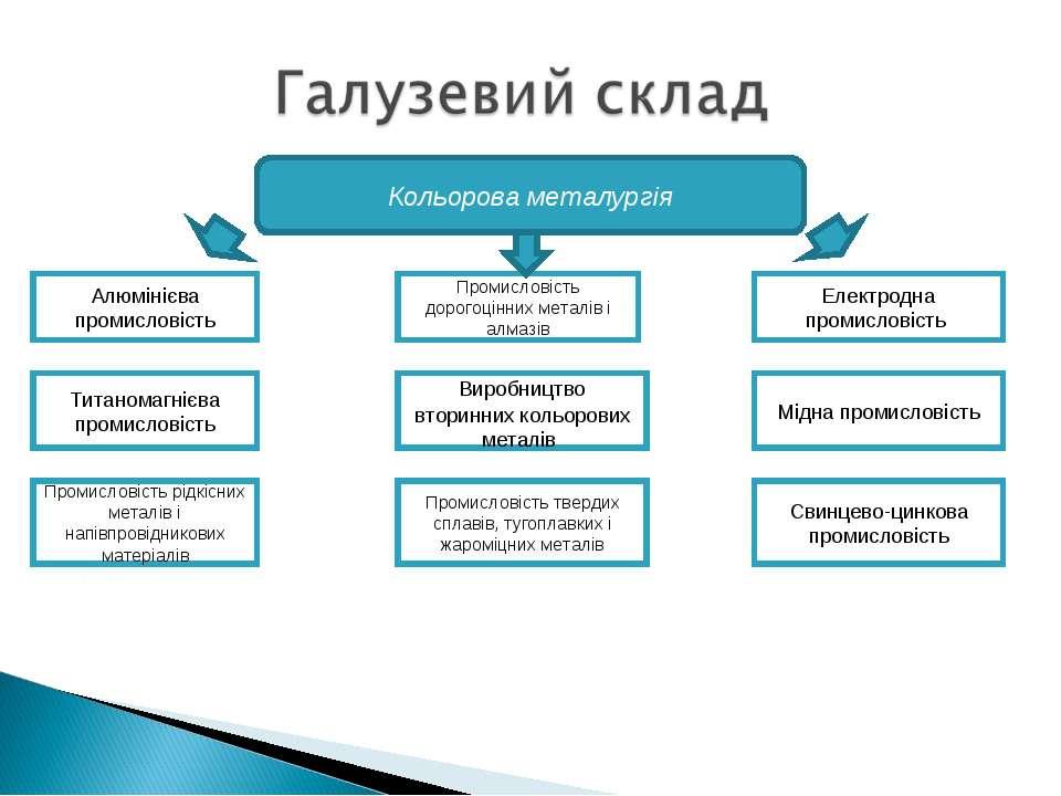Кольорова металургія Алюмінієва промисловість Титаномагнієва промисловість Пр...