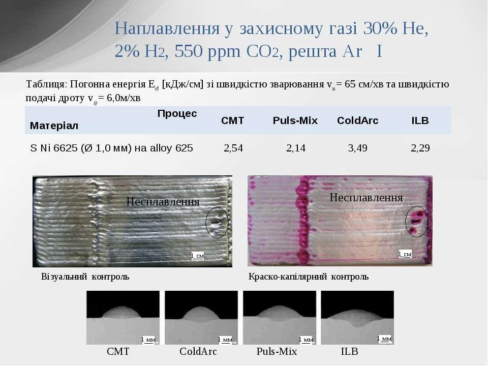 Таблиця: Погонна енергія Eeff [кДж/см] зі швидкістю зварювання vзв = 65 см/хв...