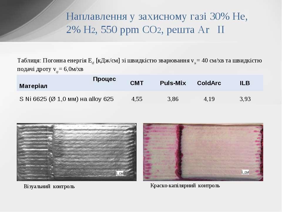 Таблиця: Погонна енергія Eeff [кДж/см] зі швидкістю зварювання vзв = 40 см/хв...