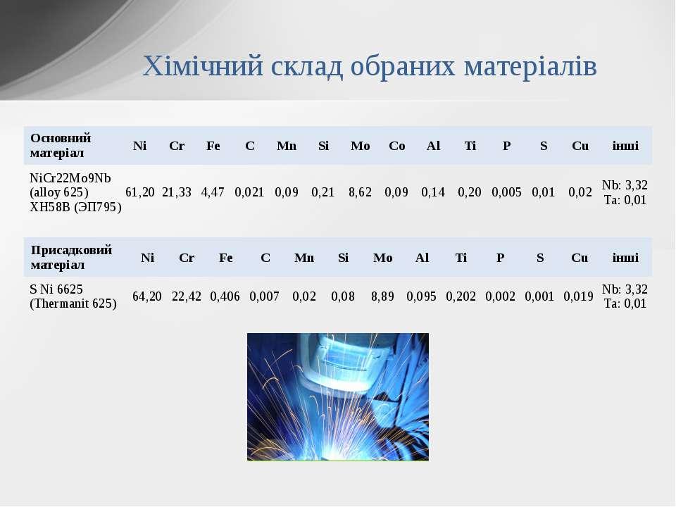 Хімічний склад обраних матеріалів Основний матеріал Ni Cr Fe C Mn Si Mo Co Al...