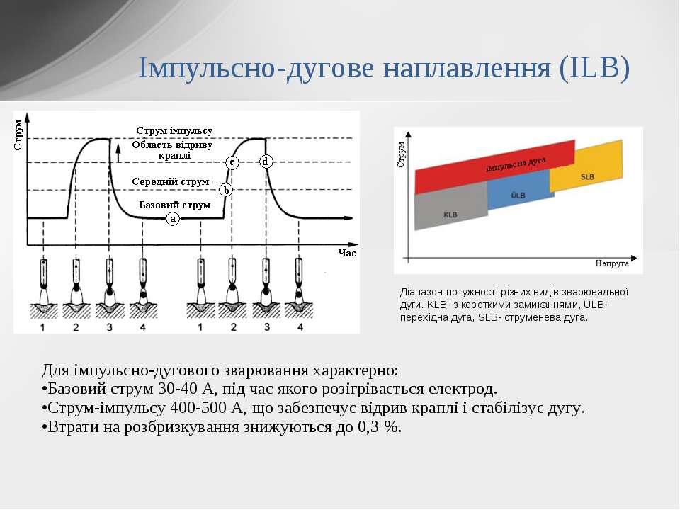 Для імпульсно-дугового зварювання характерно: Базовий струм 30-40 А, під час ...