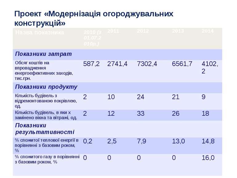 Проект «Модернізація огороджувальних конструкцій» Назва показника 2010 (з 01....