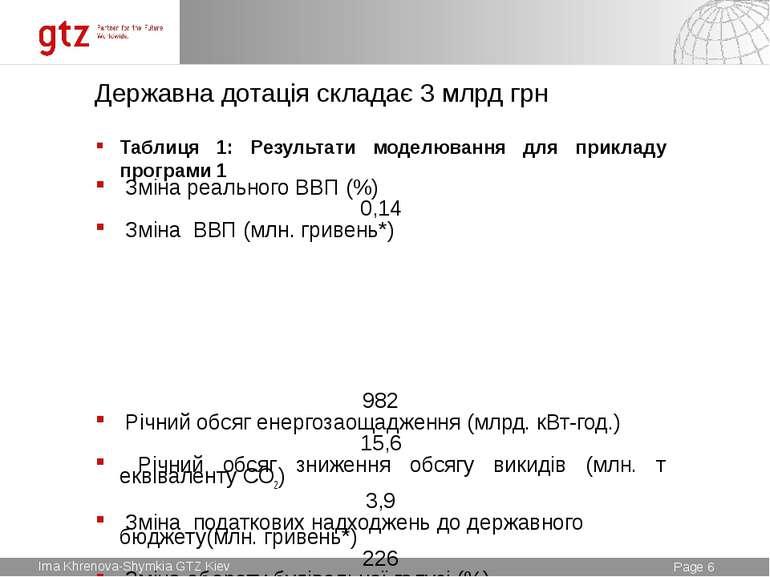 Державна дотація складає 3 млрд грн Таблиця 1: Результати моделювання для при...