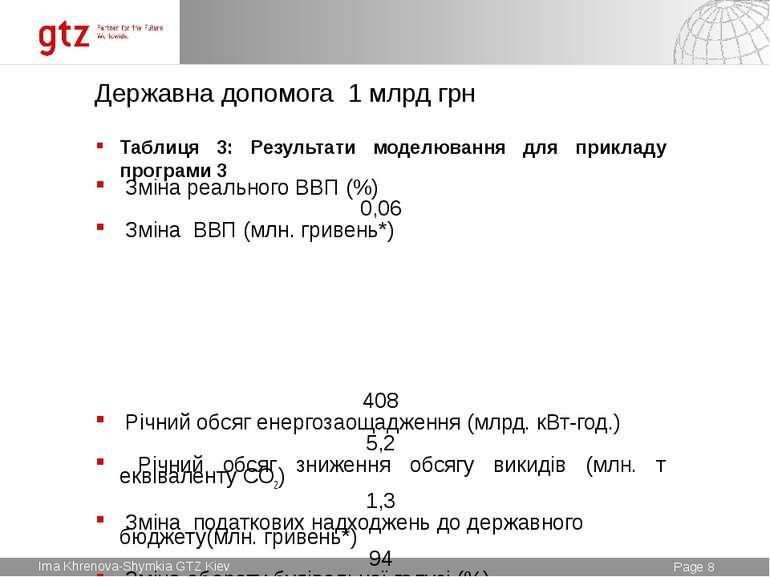 Державна допомога 1 млрд грн Таблиця 3: Результати моделювання для прикладу п...