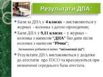Бали за ДПА у 4 класах – виставляються у журнал - колонка з датою проведення;...