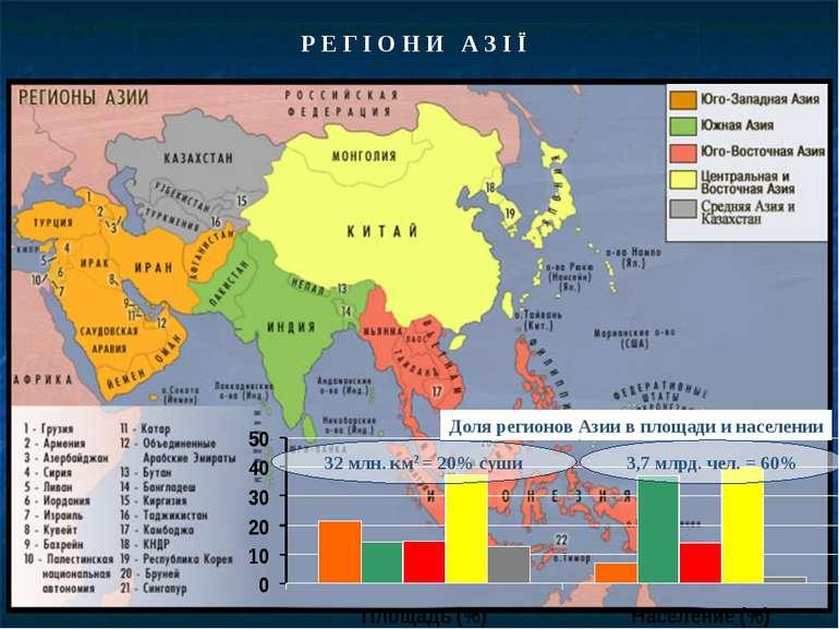 Р Е Г І О Н И А З І Ї Доля регионов Азии в площади и населении 32 млн. км2 = ...