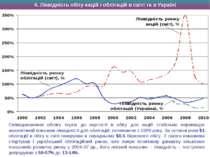 4. Ліквідність обігу акцій і облігацій в світі та в Україні Співвідношення об...