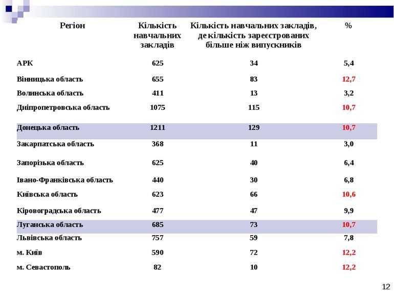 * Регіон Кількість навчальних закладів Кількість навчальних закладів, де кіль...