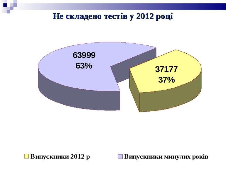 Не складено тестів у 2012 році