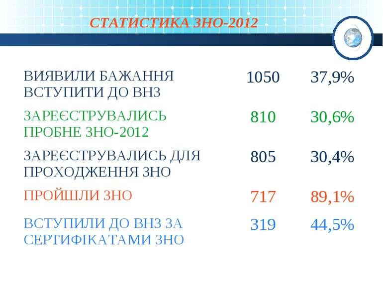 СТАТИСТИКА ЗНО-2012