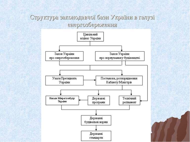Структура законодавчої бази України в галузі енергозбереження