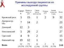 Причины выхода пациентов из исследуемой группы Смерть Неявка и отказ от АРТ С...
