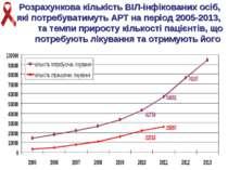 Розрахункова кількість ВІЛ-інфікованих осіб, які потребуватимуть АРТ на періо...
