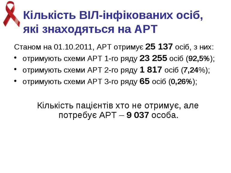 Кількість ВІЛ-інфікованих осіб, які знаходяться на АРТ Станом на 01.10.2011, ...