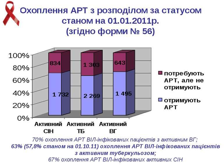 Охоплення АРТ з розподілом за статусом станом на 01.01.2011р. (згідно форми №...