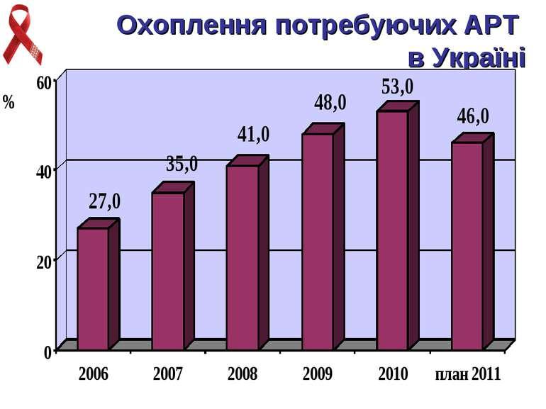 Охоплення потребуючих АРТ в Україні