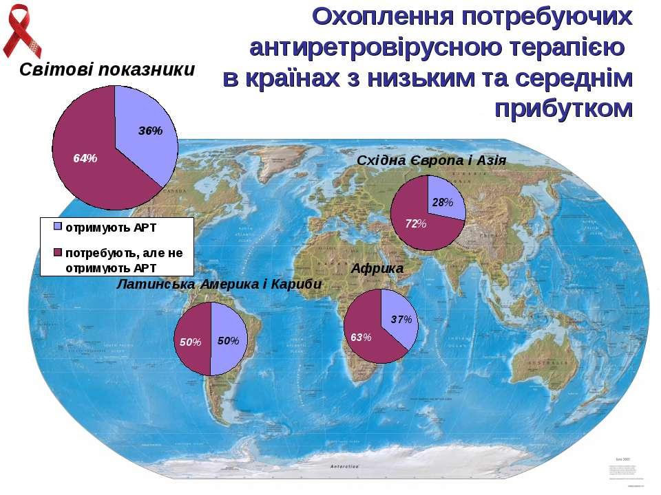 Охоплення потребуючих антиретровірусною терапією в країнах з низьким та серед...