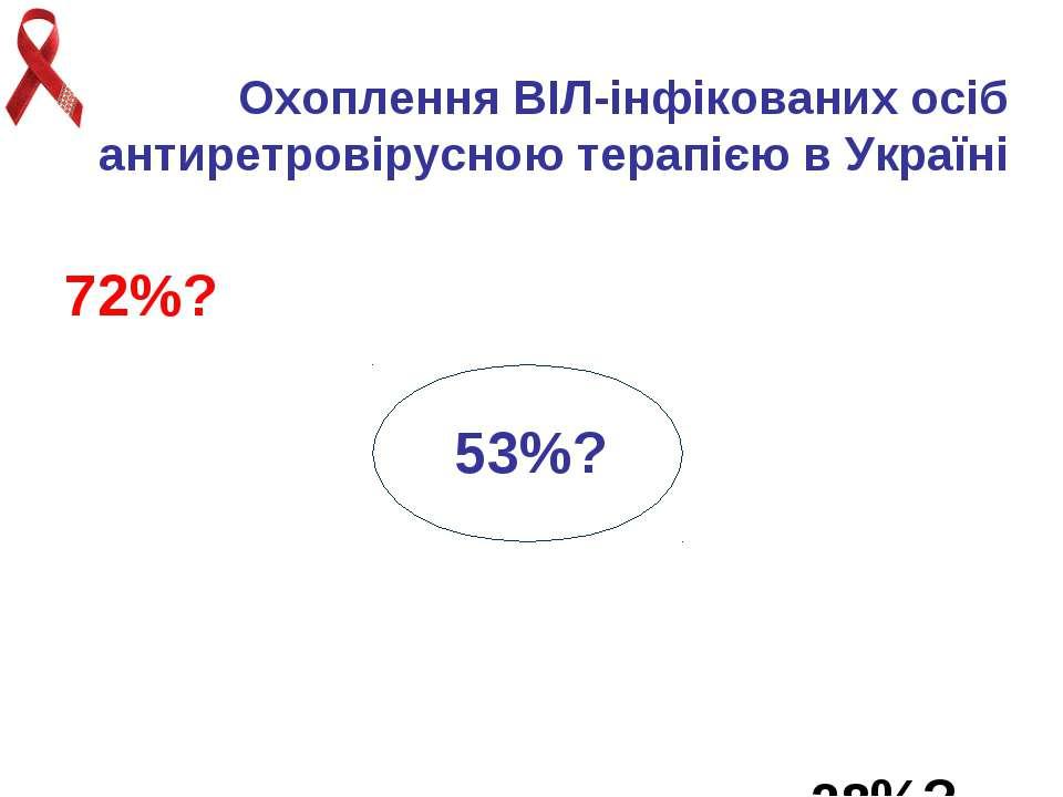 Охоплення ВІЛ-інфікованих осіб антиретровірусною терапією в Україні 72%? 53%?...