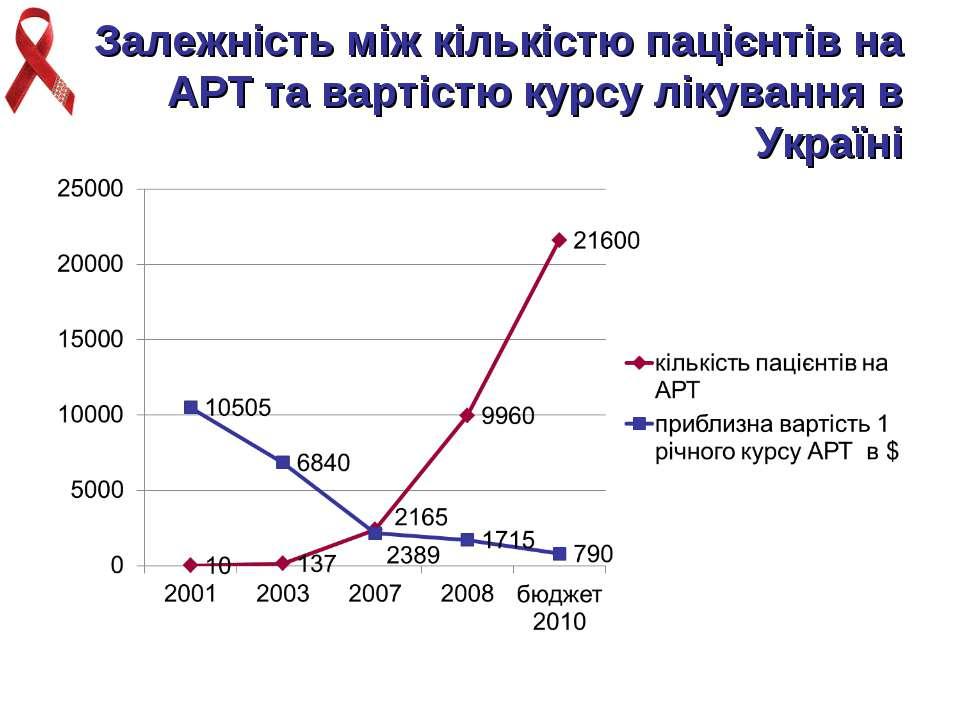 Залежність між кількістю пацієнтів на АРТ та вартістю курсу лікування в Україні