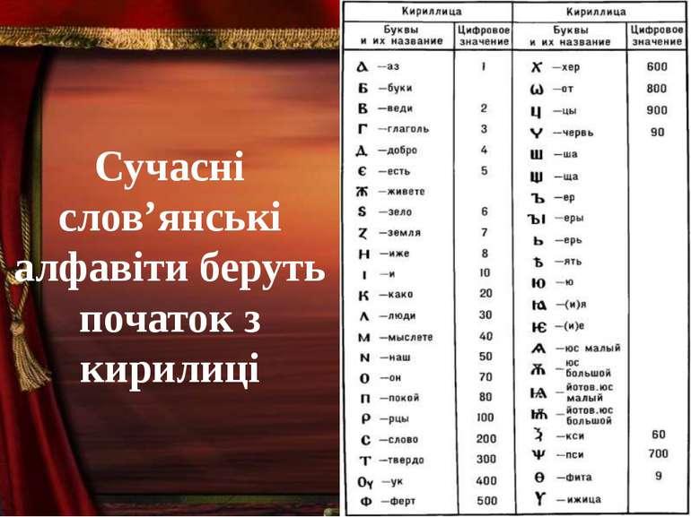 Сучасні слов'янські алфавіти беруть початок з кирилиці