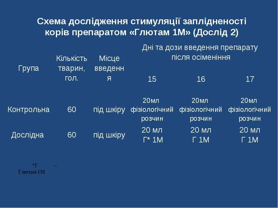 Схема дослідження стимуляції заплідненості корів препаратом «Глютам 1М» (Досл...