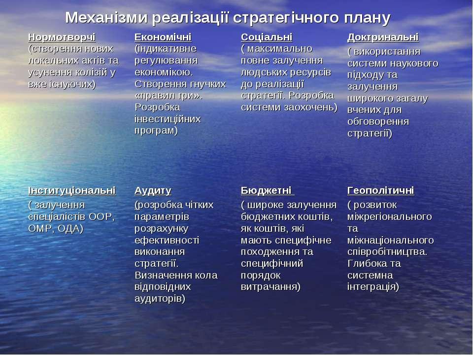 Механізми реалізації стратегічного плану Нормотворчі (створення нових локальн...