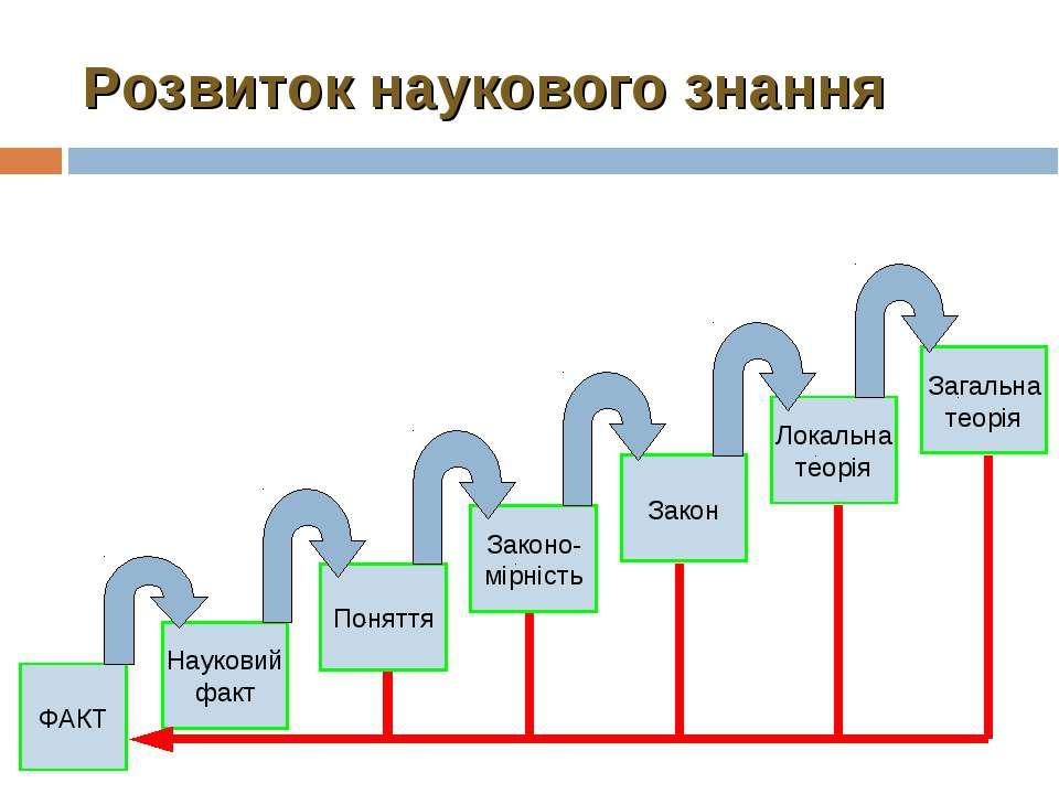 Розвиток наукового знання ФАКТ Науковий факт Поняття Законо- мірність Закон Л...