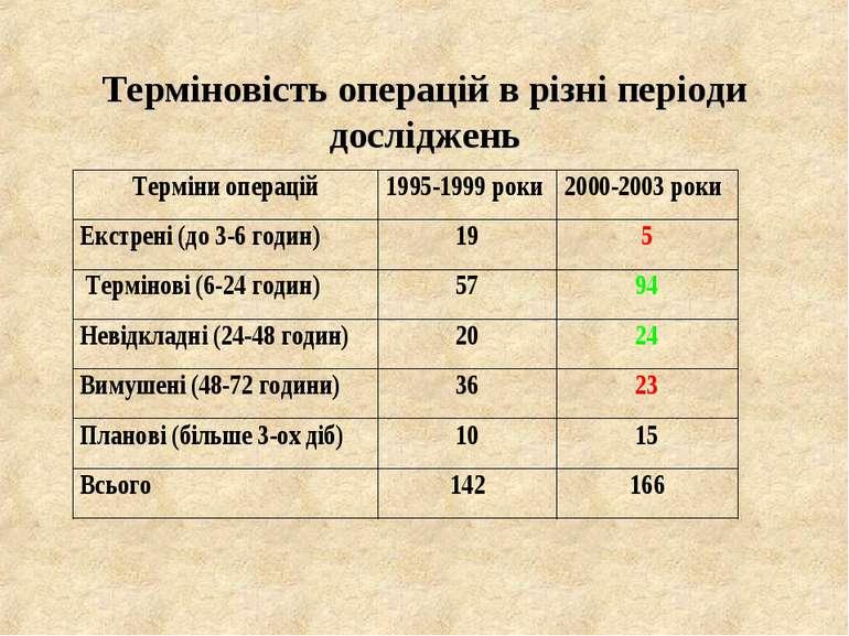 Терміновість операцій в різні періоди досліджень