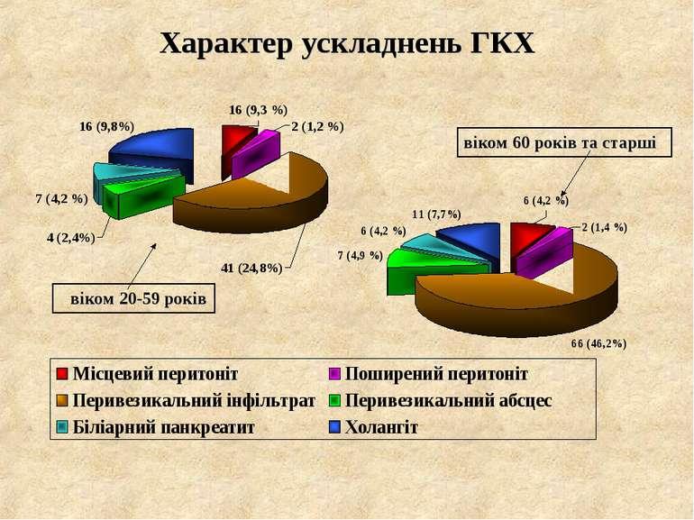 Характер ускладнень ГКХ віком 20-59 років віком 60 років та старші