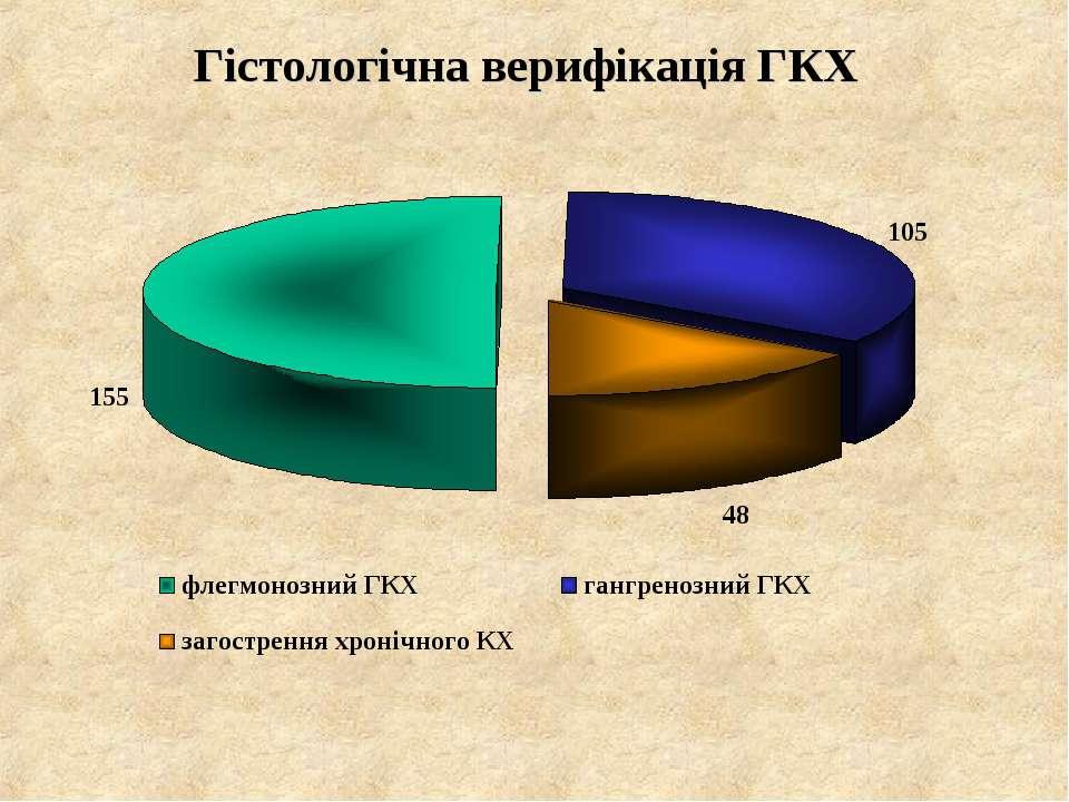 Гістологічна верифікація ГКХ