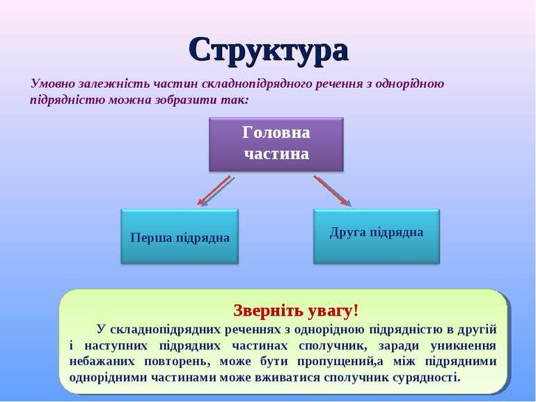 Структура Умовно залежність частин складнопідрядного речення з однорідною під...