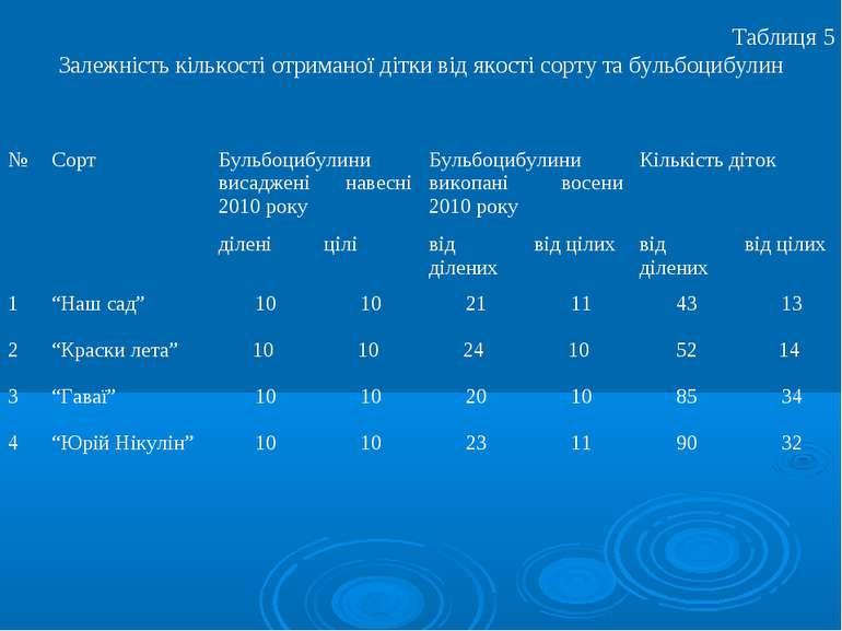 Таблиця 5 Залежність кількості отриманої дітки від якості сорту та бульбоцибу...