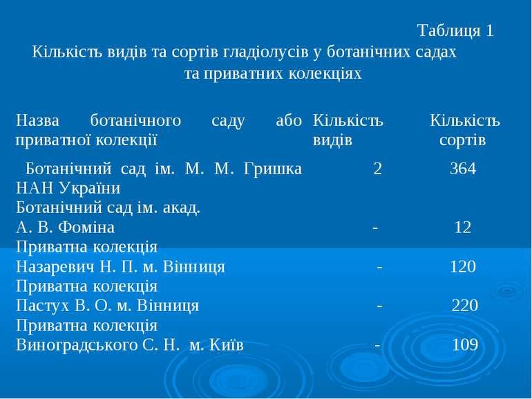 Таблиця 1 Кількість видів та сортів гладіолусів у ботанічних садах та приватн...