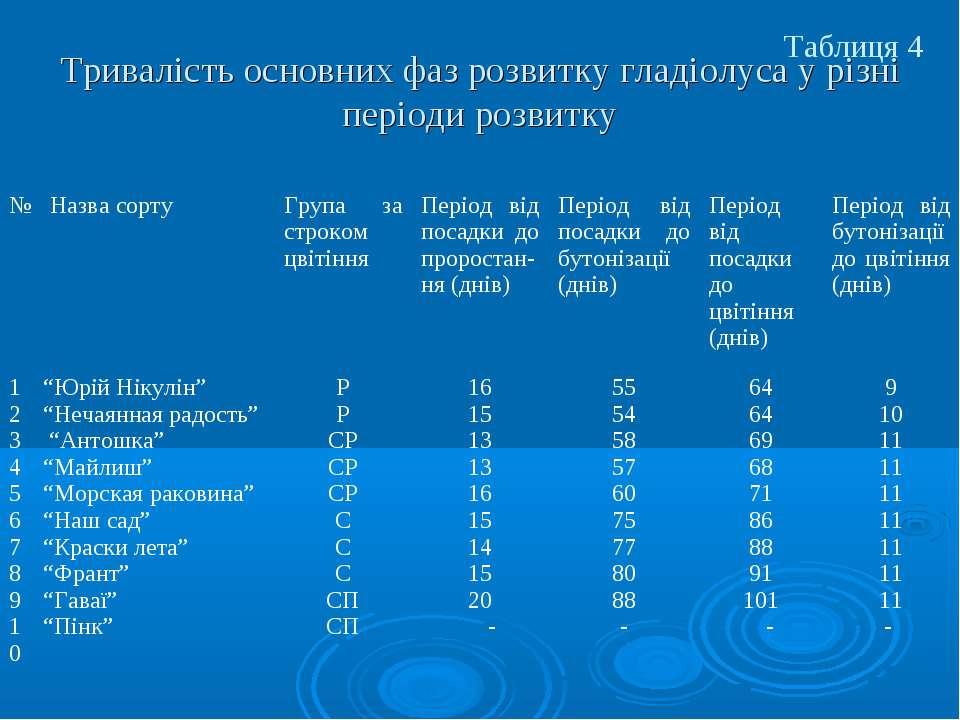 Тривалість основних фаз розвитку гладіолуса у різні періоди розвитку Таблиця ...