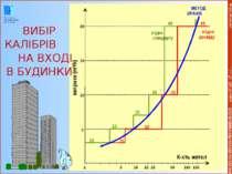* COPYRIGHT OIEau згідно стандарту витрати (m³/h) МЕТОД КРАНІВ згідно досвіду...