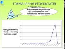 * COPYRIGHT OIEau ТЛУМАЧЕННЯ РЕЗУЛЬТАТІВ ПОВІРКИ CG 01/04/2008 Розподіл спожи...