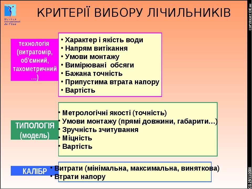 * COPYRIGHT OIEau КРИТЕРІЇ ВИБОРУ ЛІЧИЛЬНИКІВ CG 25/11/2008 технологія (витра...