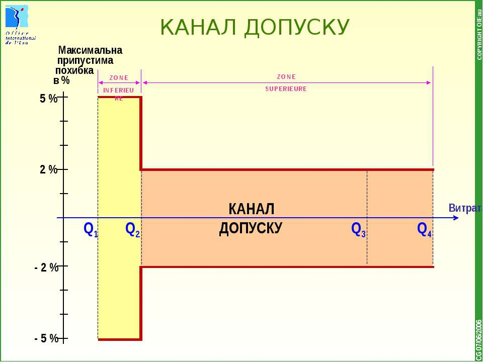 * COPYRIGHT OIEau 5 % 2 % - 5 % - 2 % Q1 КАНАЛ ДОПУСКУ CG 07/06/2006 Q2 Q3 Q4...