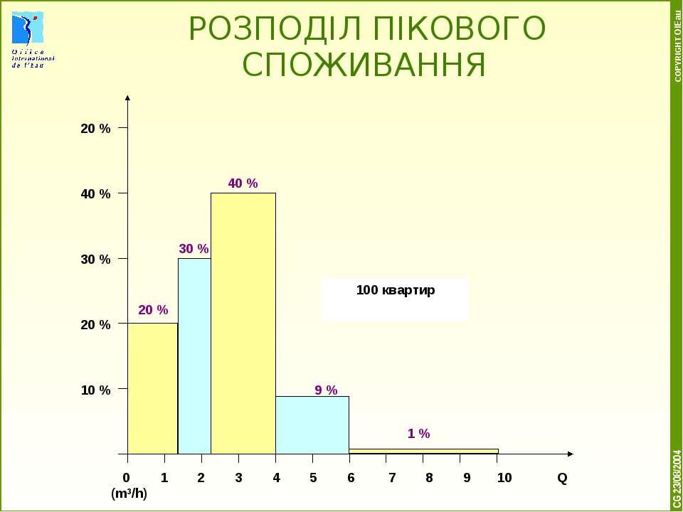 * COPYRIGHT OIEau РОЗПОДІЛ ПІКОВОГО СПОЖИВАННЯ CG 23/08/2004 9 % 40 % 1 % 20 ...