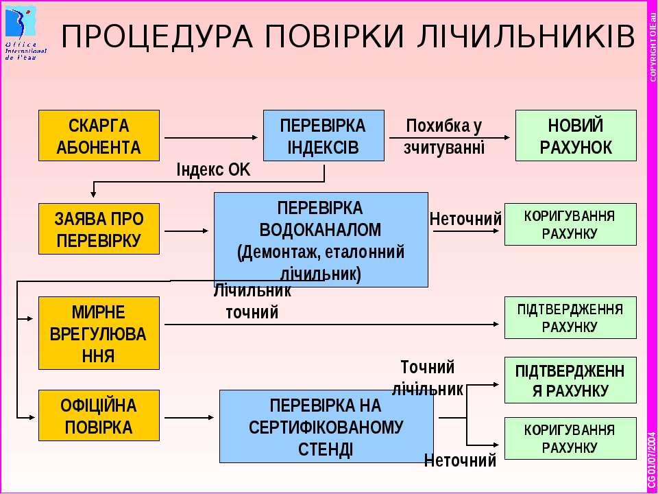 * COPYRIGHT OIEau ПРОЦЕДУРА ПОВІРКИ ЛІЧИЛЬНИКІВ СКАРГА АБОНЕНТА CG 01/07/2004...