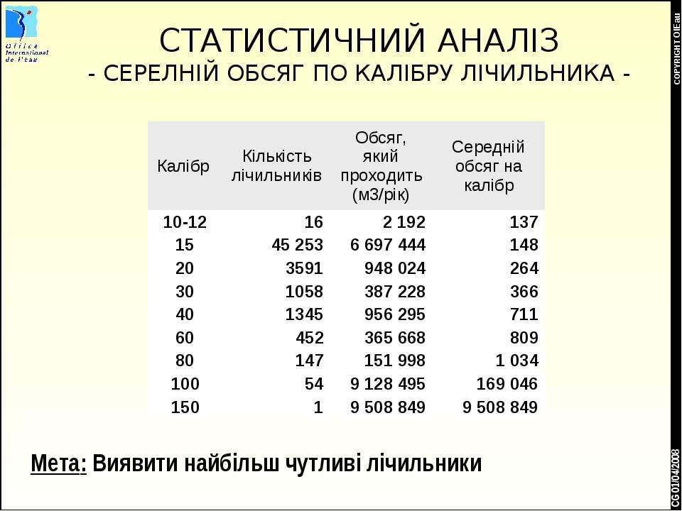 * COPYRIGHT OIEau CG 01/04/2008 СТАТИСТИЧНИЙ АНАЛІЗ - СЕРЕЛНІЙ ОБСЯГ ПО КАЛІБ...