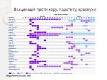 Вакцинація проти кору, паротиту, краснухи http://www.euvac.net
