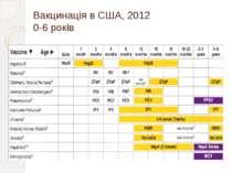 Вакцинація в США, 2012 0-6 років