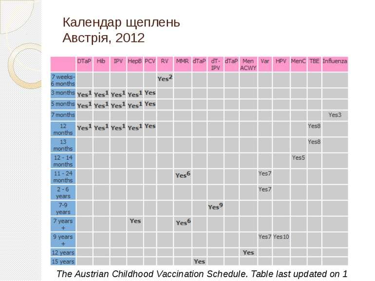 Календар щеплень Австрія, 2012 The Austrian Childhood Vaccination Schedule. T...