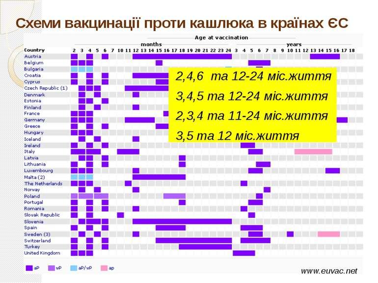 Схеми вакцинації проти кашлюка в країнах ЄС www.euvac.net 2,4,6 та 12-24 міс....