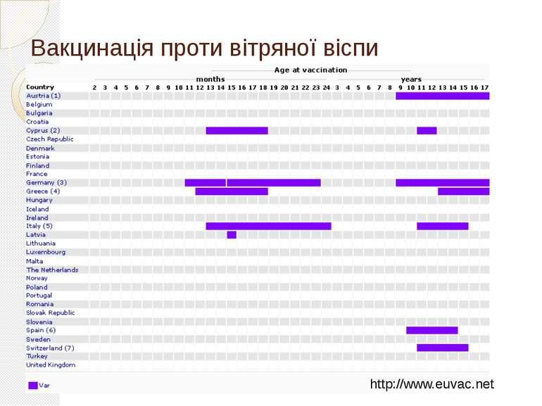 Вакцинація проти вітряної віспи http://www.euvac.net